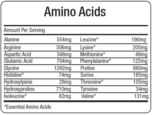Collagen Amino Cid Profile