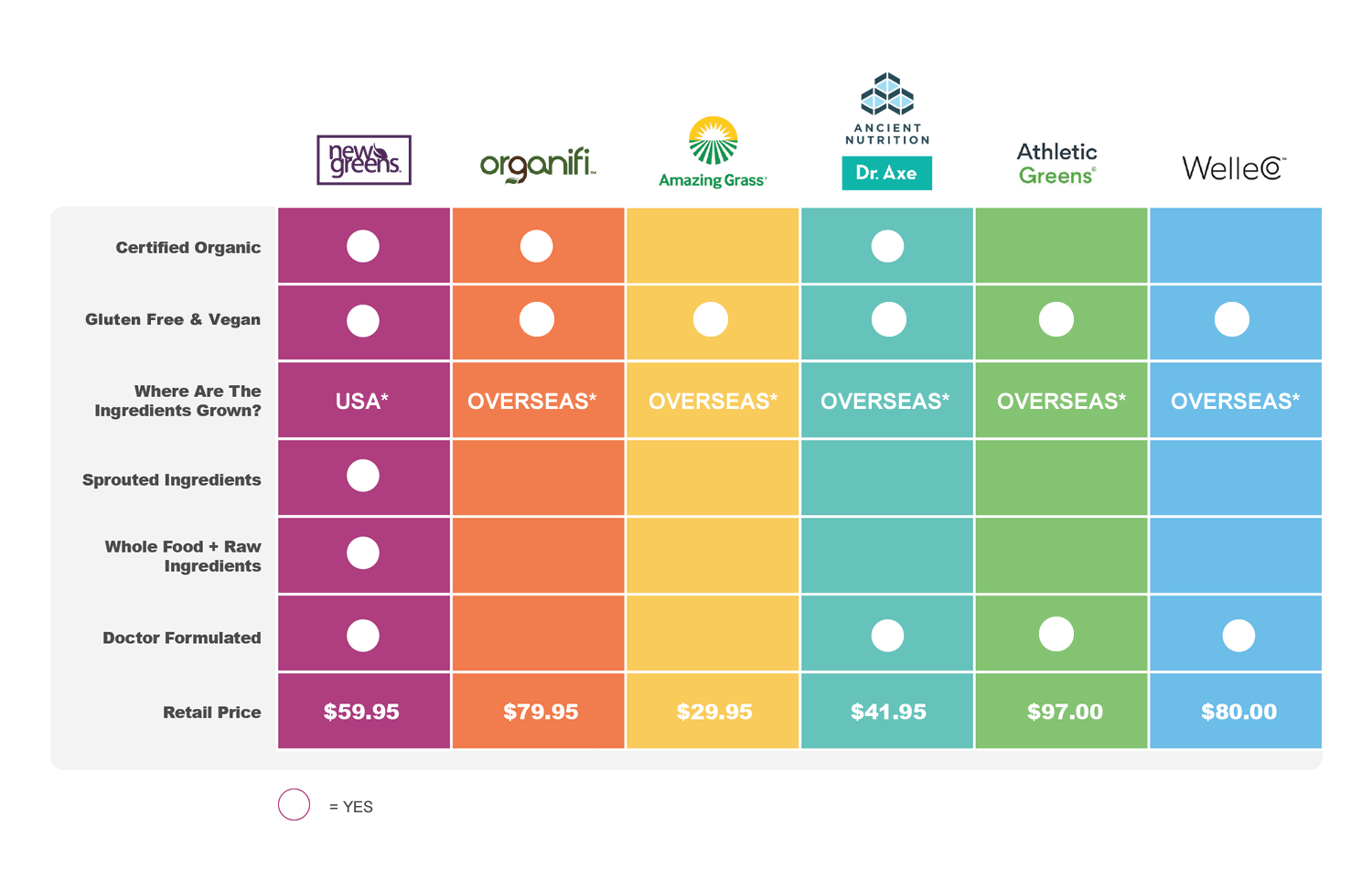 Compare NewGreens to other brands